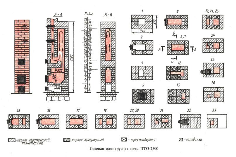 Схема и порядовка печи 2х3 ПТО-2300