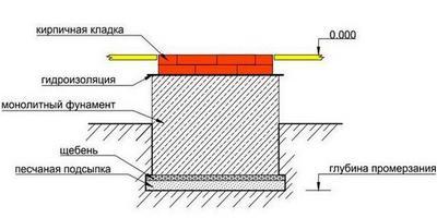 Схема фундамента Шведки с камином