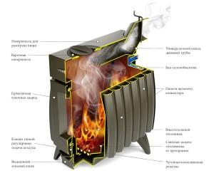 Схема печи Огонь Батарея