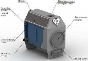 Принцип работы печи длительного горения с водяным контуром