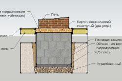 Схема устройства фундамента под каминную печь