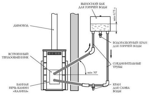 Схема печи со встроенным теплообменником