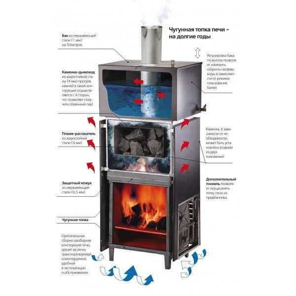 Механизм работы металлической печи для бани