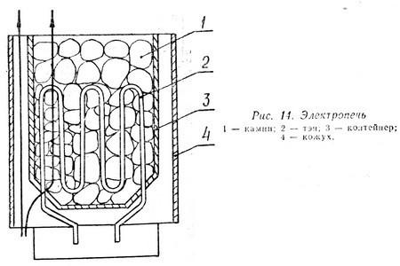 Схема электрокаменки