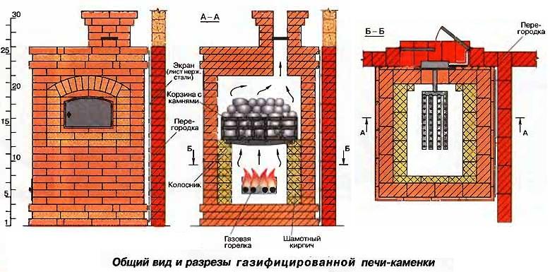 Схема газовой печи из кирпича для бани