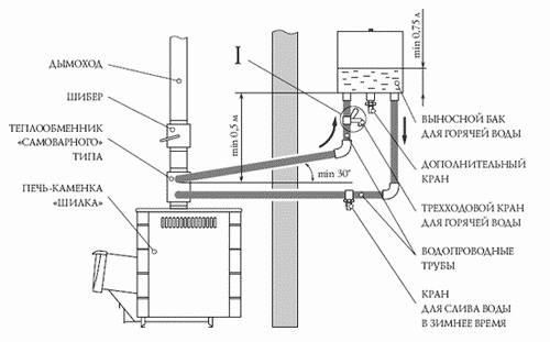 Схема печи с теплообменником самоварного типа