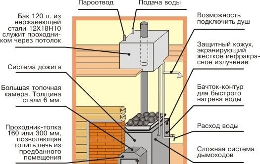 Схема печи для бани с баком для воды