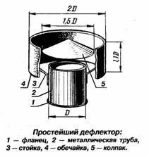 Дефлектор для дымохода цаги чертеж выбор дымохода для бани