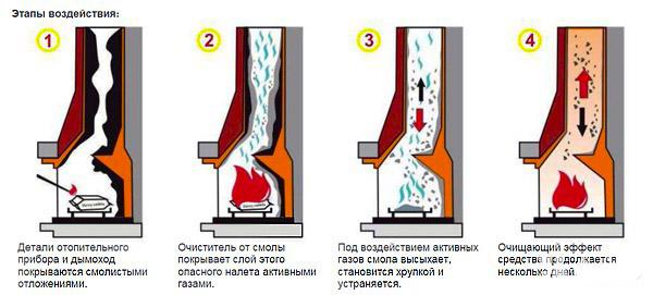 Инструкция применения полена трубочист