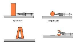 Как правильно использовать винтовой дровокол