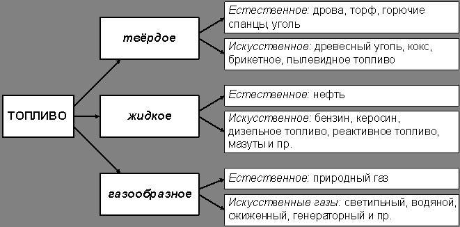 klassifikaciya-topliva