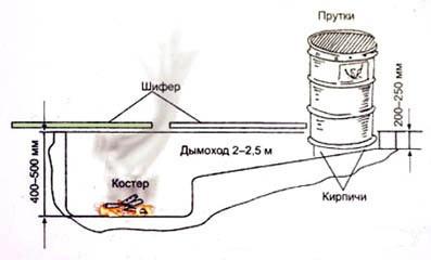 Схема коптильни холодного копчения из бочки