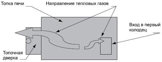 Схема печи, где неправильная тяга обусловлена заниженным входом в первый колодец