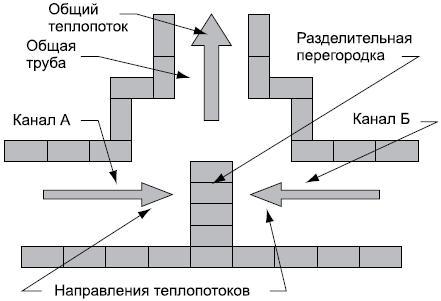 Установка распределительного короба в общем для двух печей дымоходе.