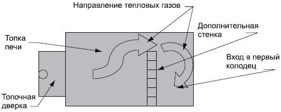 Размещение дополнительной стенки внутри печи для усиления тяги и устранения дымления