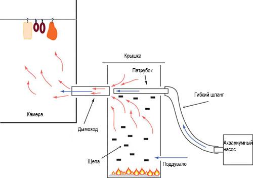 Схема дымогенератора для коптильни своими руками