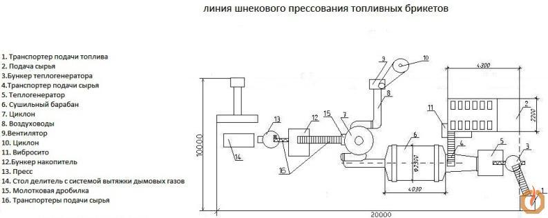 Схема оборудования для производства топливных брикетов