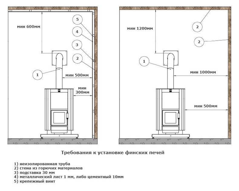 Схема монтажа финской печи в доме