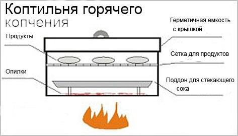 Схема устройства коптильни горячего копчения