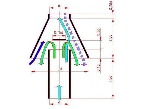 Стабилизатор тяги дымохода своими руками: чертеж, фото
