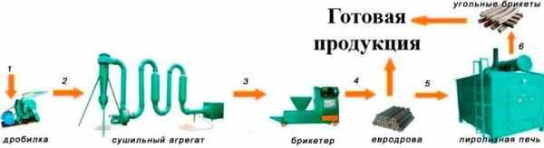 Технология производства евродров