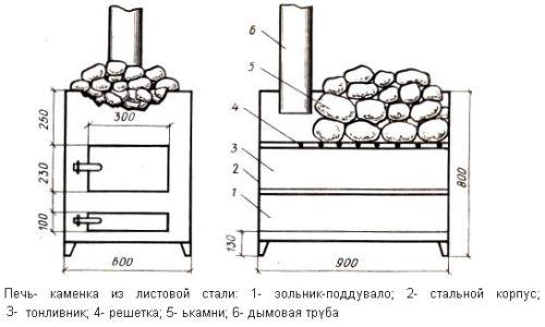 Устройство финских печей для бани