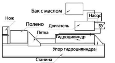Устройство гидравлического дровокола