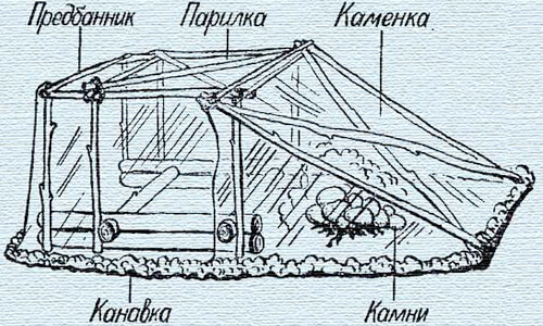Схема походной бани