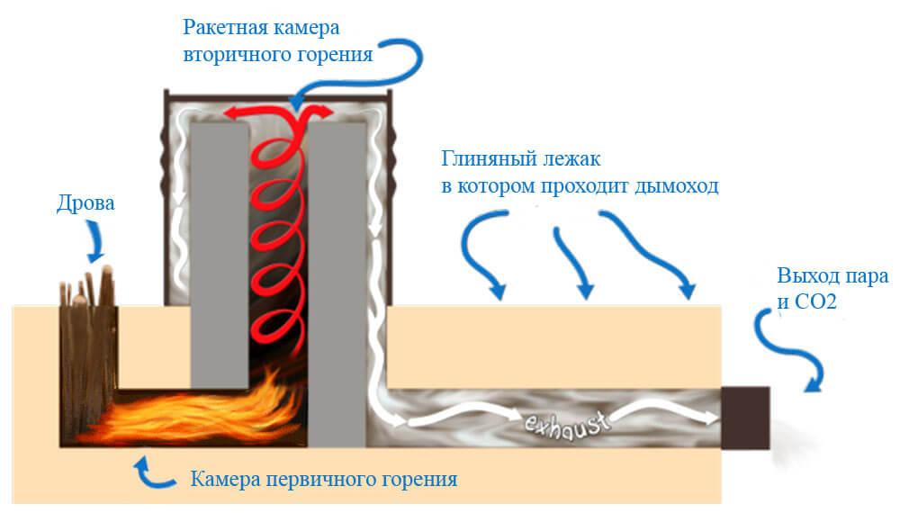 Конструкция ракетной печи