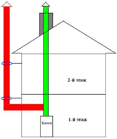 Проход коаксиального дымохода через стену