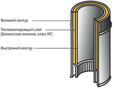 Схема сэндвич-трубы