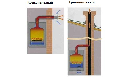 Сравнение коаксиального дымохода с обычным