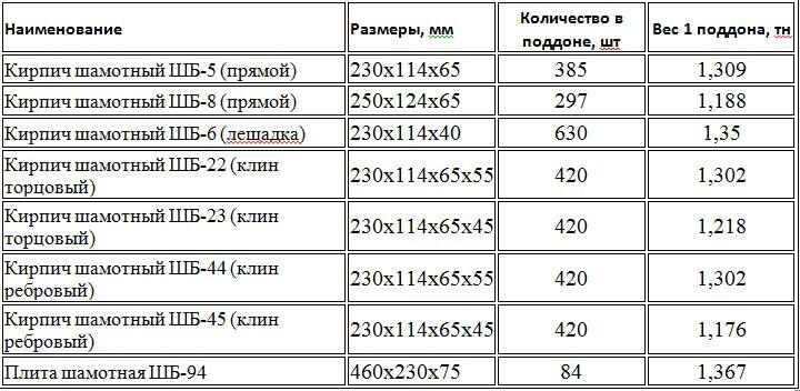 Таблица видов шамотных кирпичей
