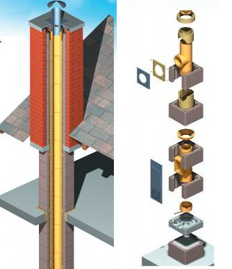 Установка керамических элементов дымохода
