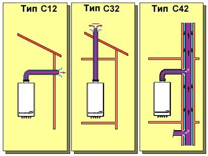 Варианты вывода коаксиального дымохода