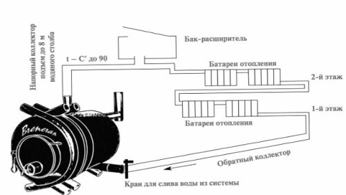 Установка Булерьяна с водяным контуром