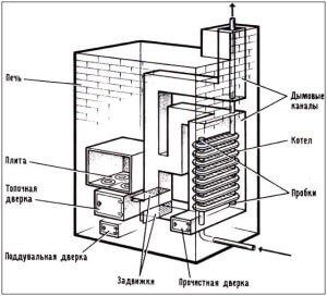 Чугунный радиатор в качестве теплообменника