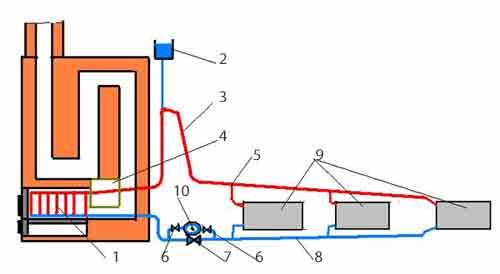 Двухтрубная схема печного отопления с водяным контуром