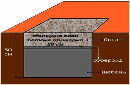 Схема фундамента для металлической печи в бане