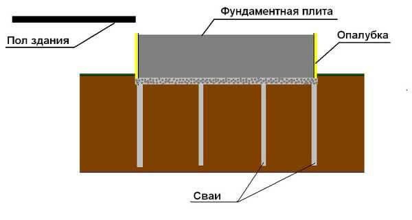 Схема фундамента для банной печи на сваях