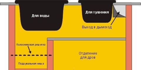 Конструктивный вариант для комплекса барбекю