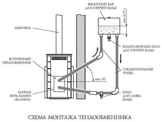 Схема монтажа теплообменника в бане