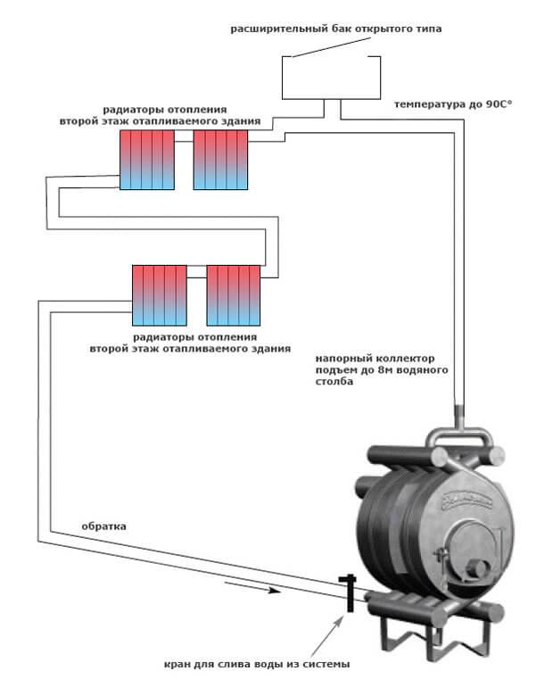 Схема обвязки Булерьяна с контуром для водяного отопления