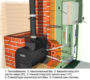 Принцип подключения теплообменника к системе отопления