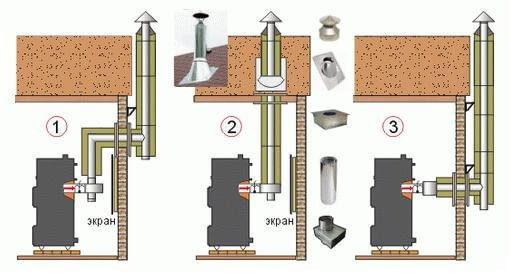 Устройство дымохода для буржуек: особенности, варианты местоположения, монтаж