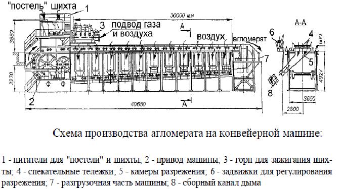 Схема производства агломерата на конвейерной машине