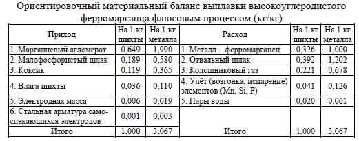 Ориентировочный материальный баланс выплавки высокоуглеродистого ферромарганца флюсовым процессом (кг/кг)