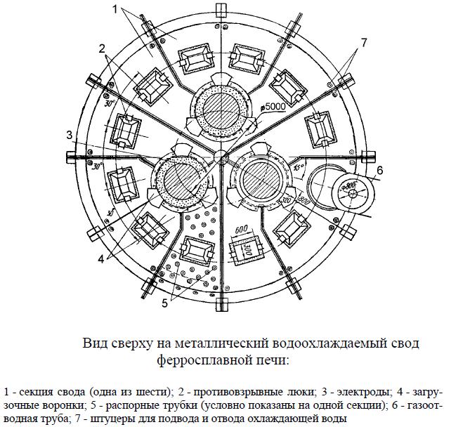 Схема ферросплавной печи