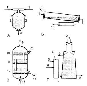 Технологические схемы основных процессов производства губчатого железа
