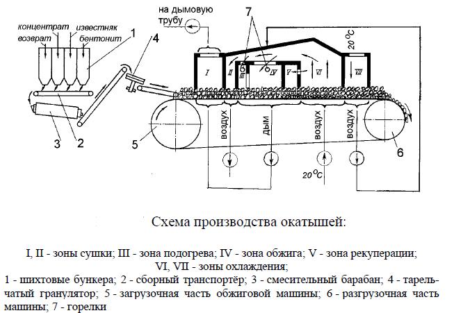 Схема производства окатышей